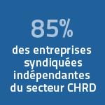 85% des entreprises syndiquées indépendantes du secteur CHRD